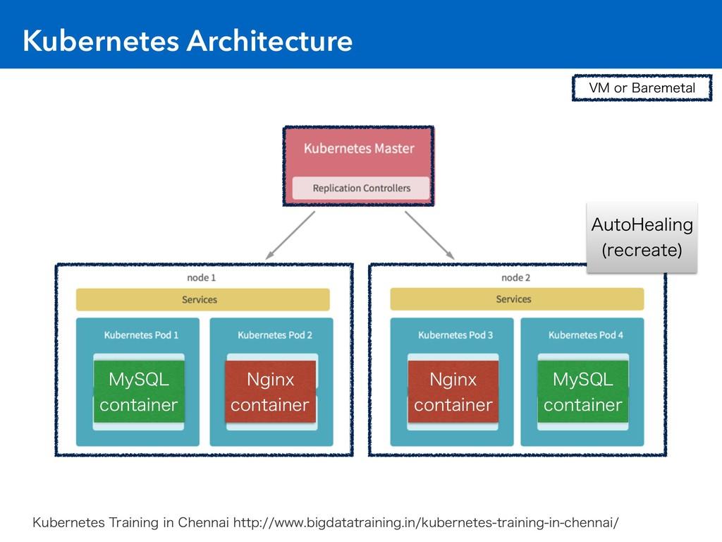 Kubernetes Architecture 7.PS#BSFNFUBM .Z42- ...