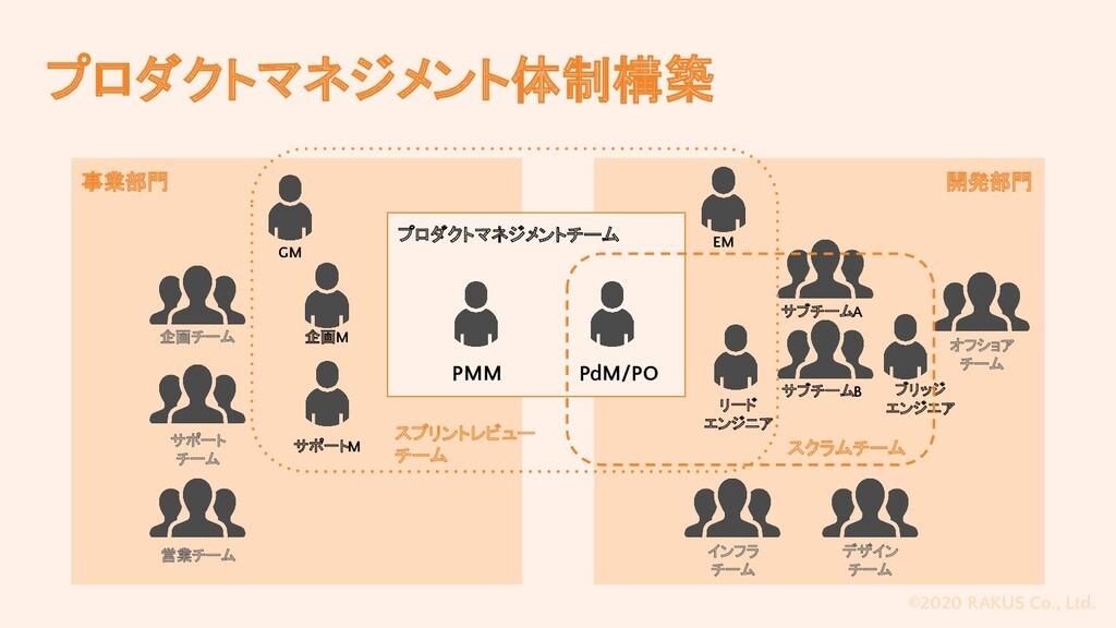 ©2020 RAKUS Co., Ltd. 開発部門 プロダクトマネジメント体制構築 事業部門...