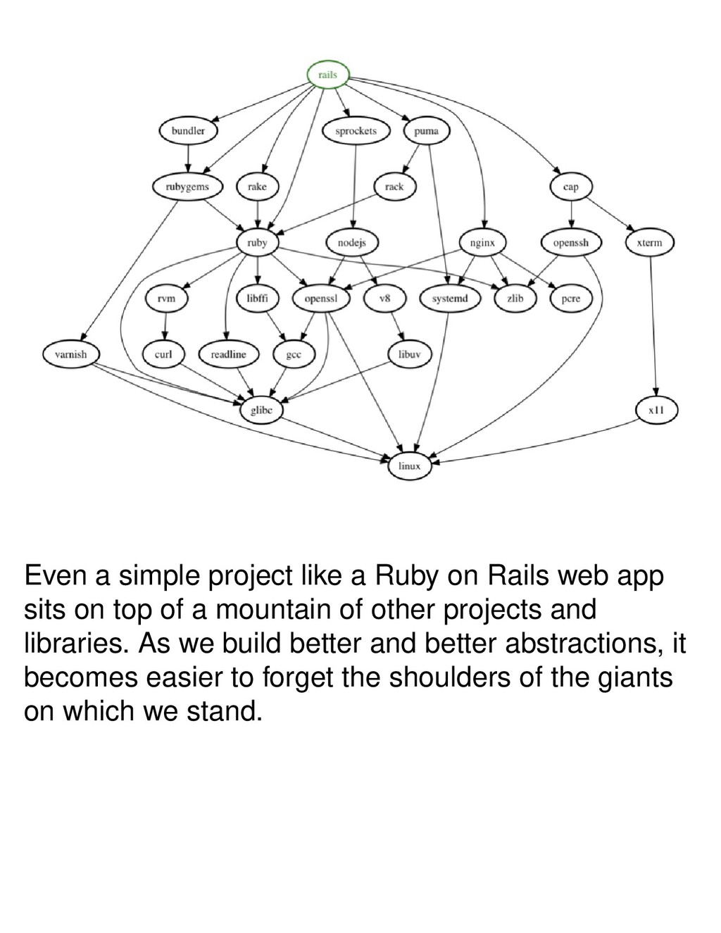 Even a simple project like a Ruby on Rails web ...