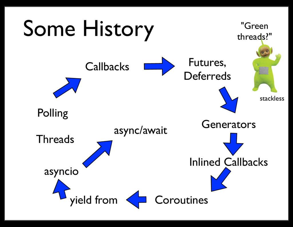 Some History Threads Polling Callbacks Futures,...