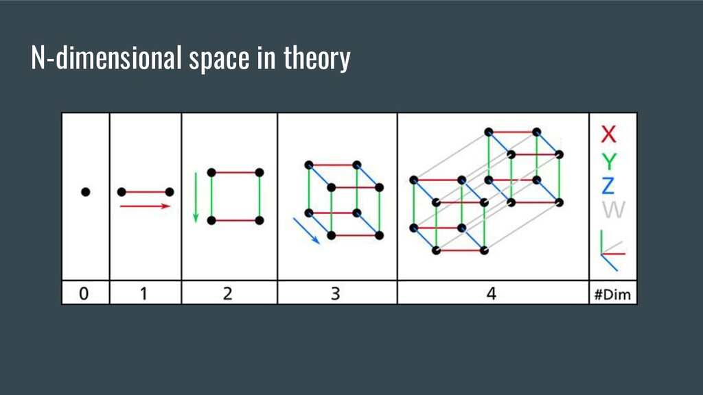 N-dimensional space in theory