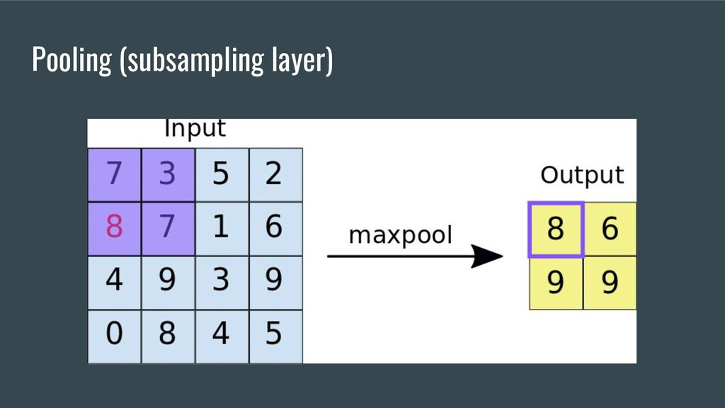 Pooling (subsampling layer)
