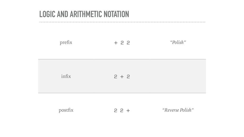 "LOGIC AND ARITHMETIC NOTATION prefix + 2 2 ""Poli..."