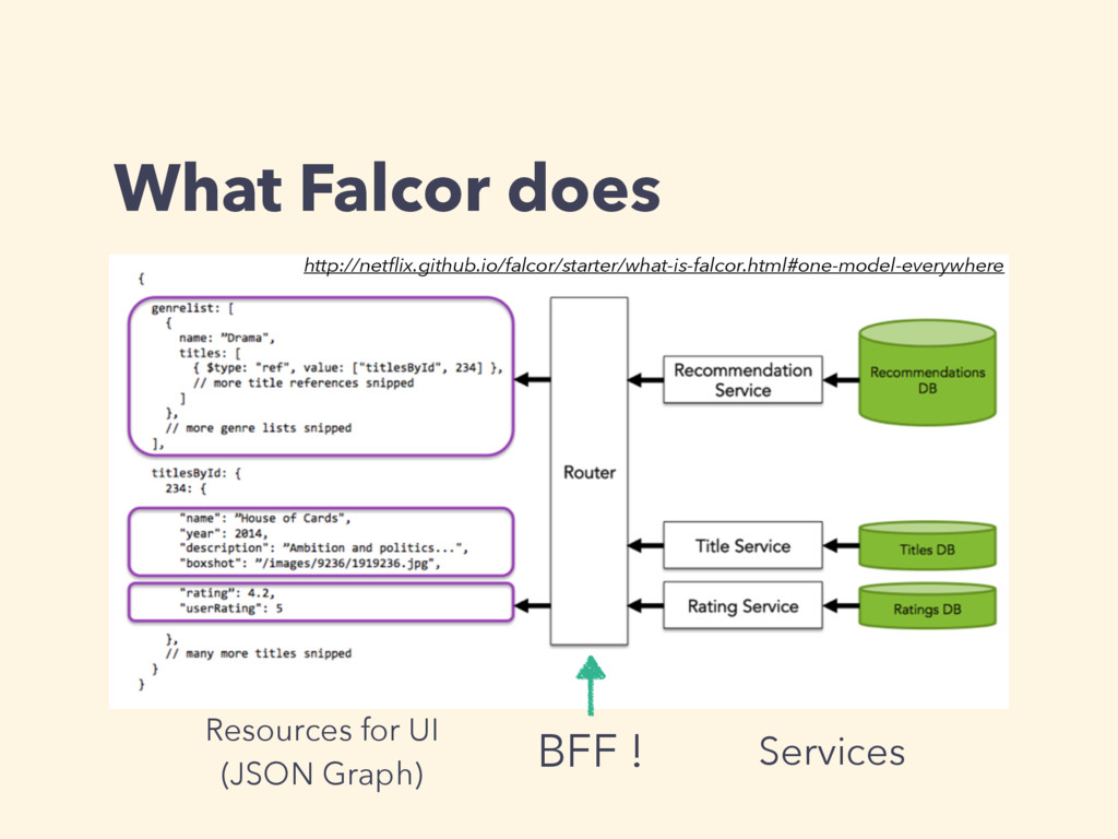 What Falcor does Resources for UI (JSON Graph)...