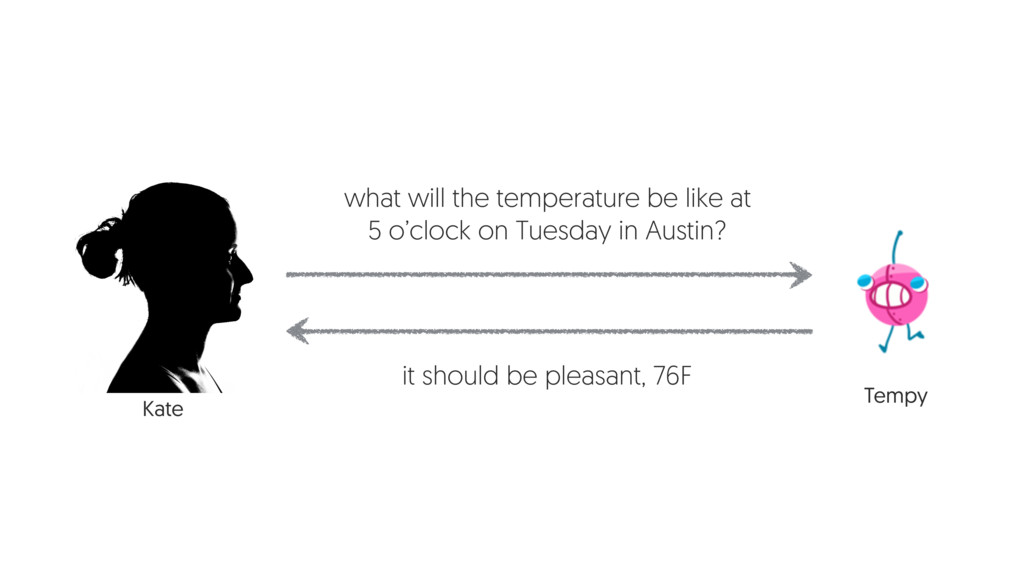 what will the temperature be like at 5 o'clock ...