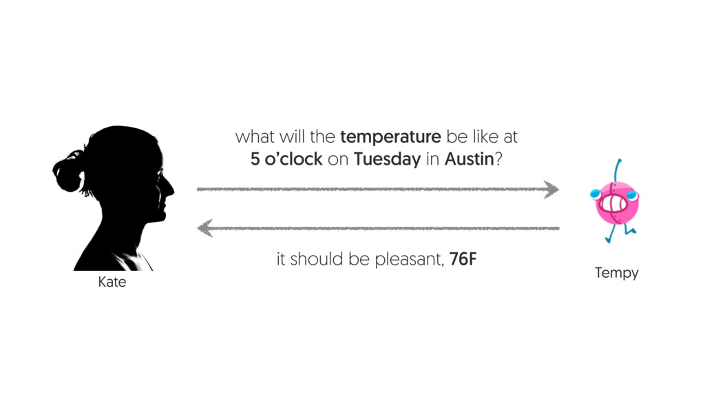 Tempy Kate what will the temperature be like at...
