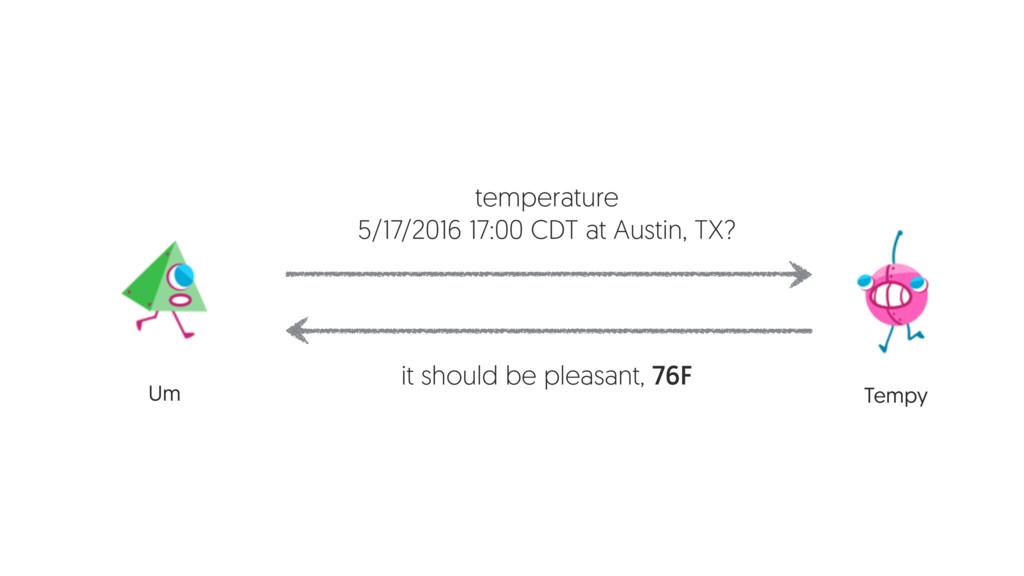 Um Tempy temperature 5/17/2016 17:00 CDT at Aus...