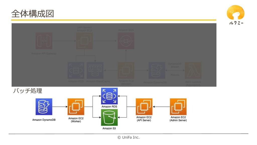 © UniFa Inc. 全体構成図 バッチ処理