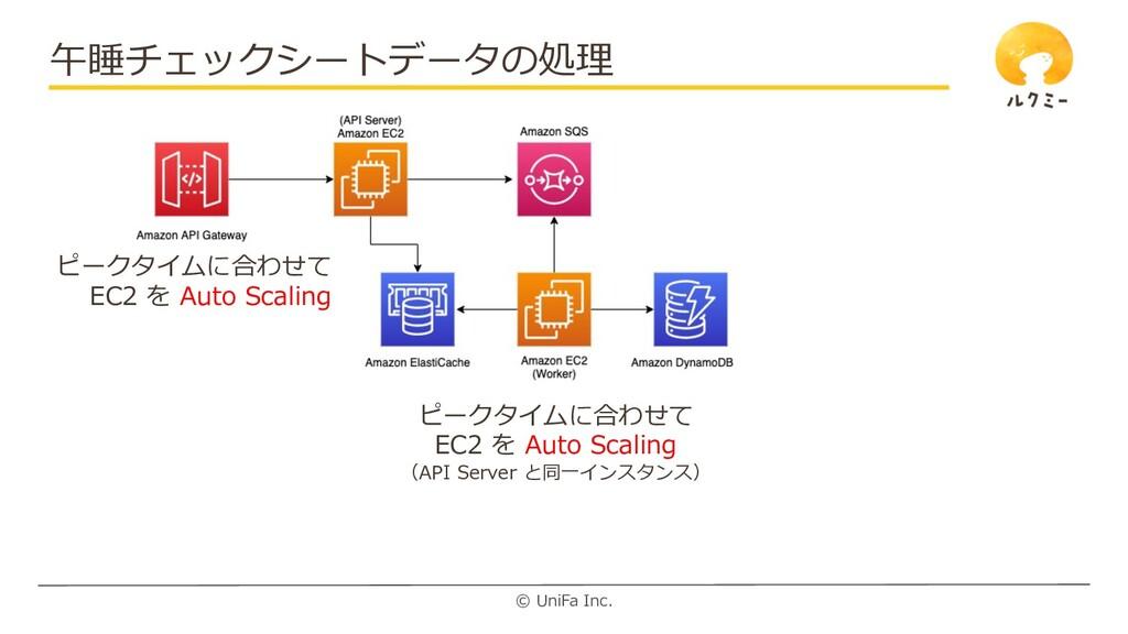 © UniFa Inc. 午睡チェックシートデータの処理 ピークタイムに合わせて EC2 を ...