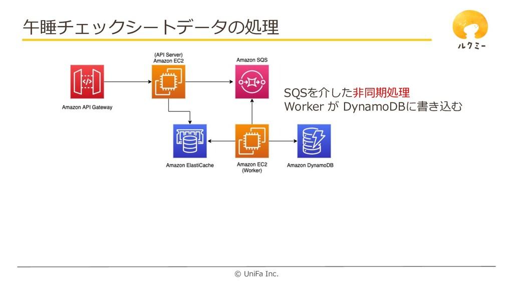 © UniFa Inc. 午睡チェックシートデータの処理 SQSを介した⾮同期処理 Worke...