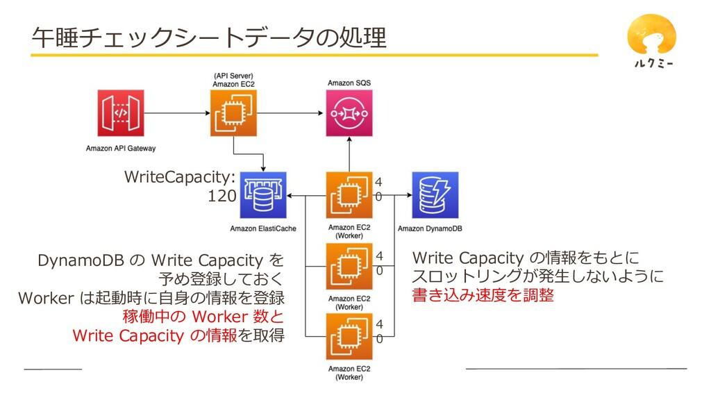 © UniFa Inc. 午睡チェックシートデータの処理 DynamoDB の Write C...