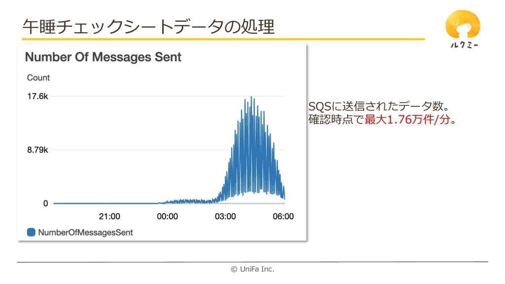 © UniFa Inc. 午睡チェックシートデータの処理 SQSに送信されたデータ数。 確認時...