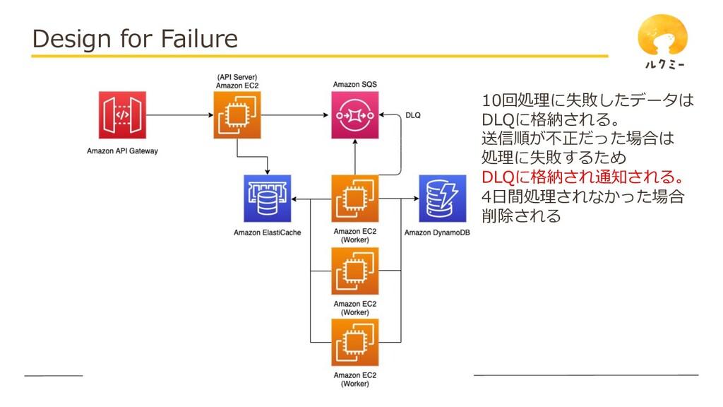 © UniFa Inc. Design for Failure 10回処理に失敗したデータは ...