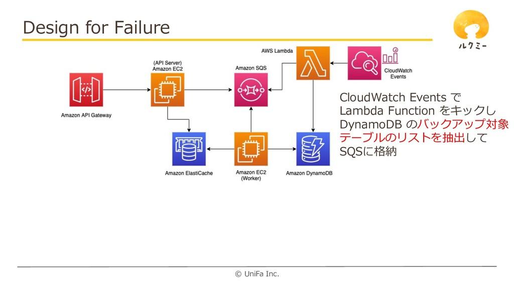 © UniFa Inc. Design for Failure CloudWatch Even...