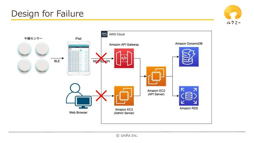 © UniFa Inc. Design for Failure
