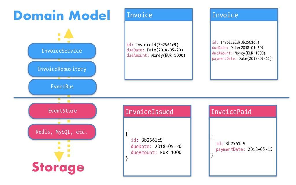 Invoice id: InvoiceId(3b2561c9) dueDate: Date(2...