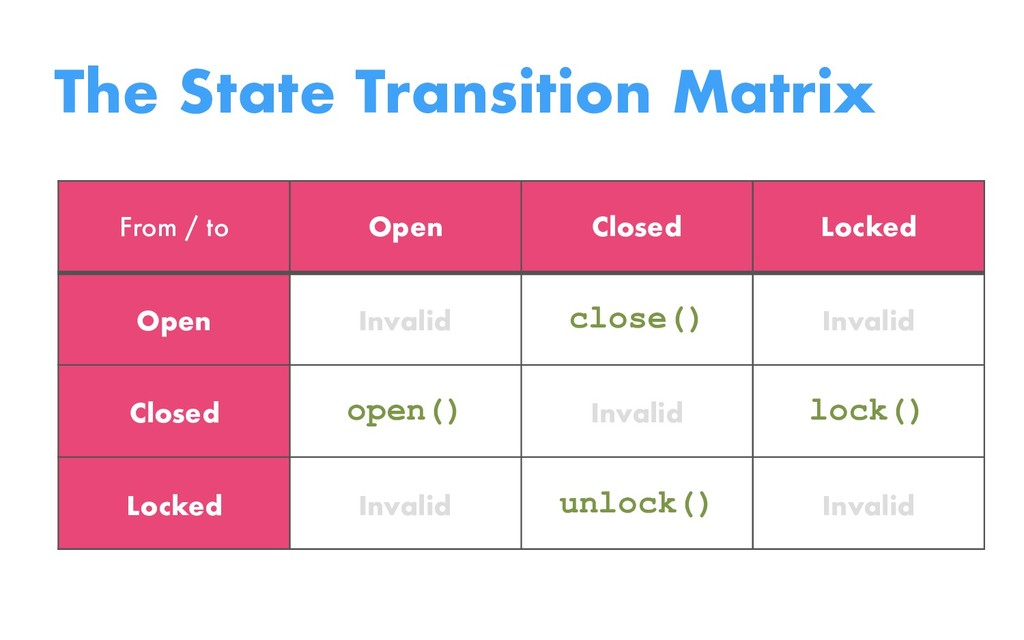 The State Transition Matrix From / to Open Clos...