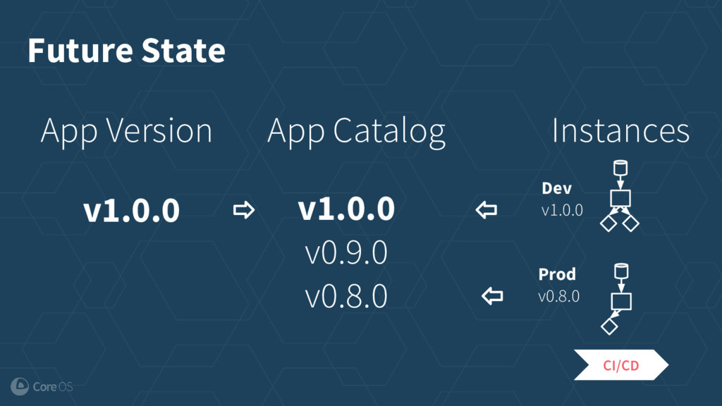 App Version v1.0.0 App Catalog v1.0.0 v0.9.0 v0...