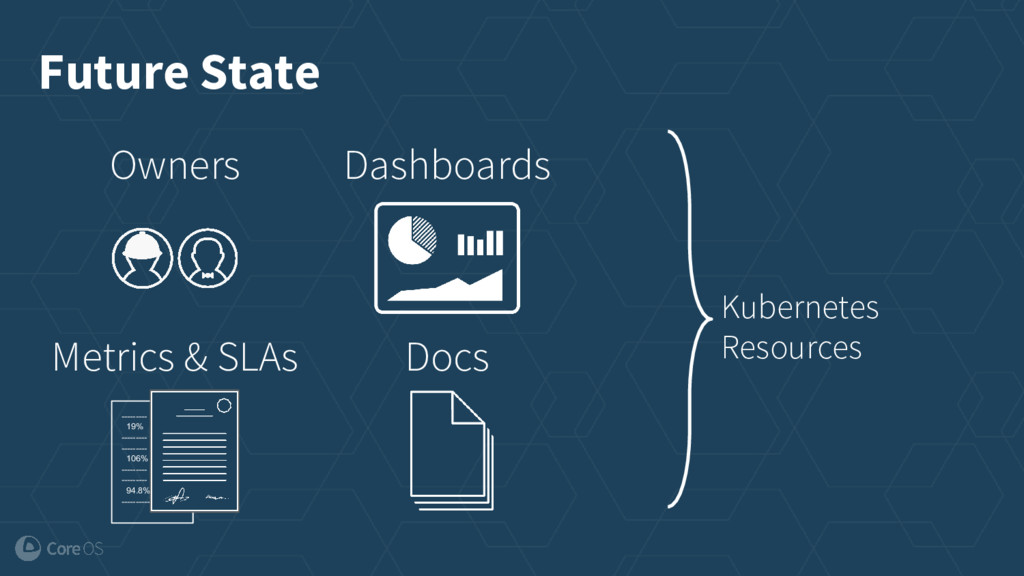 Future State Kubernetes Resources Owners Dashbo...