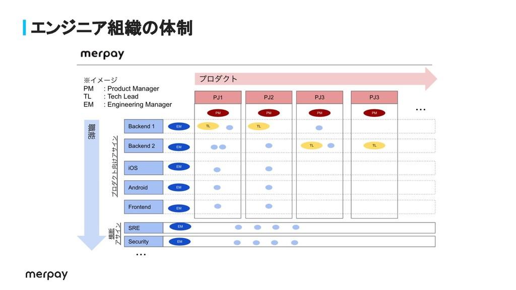 エンジニア組織の体制