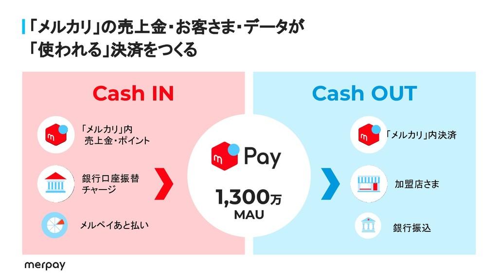 「メルカリ」の売上金・お客さま・データが 「使われる」決済をつくる 1,300万 Cash I...