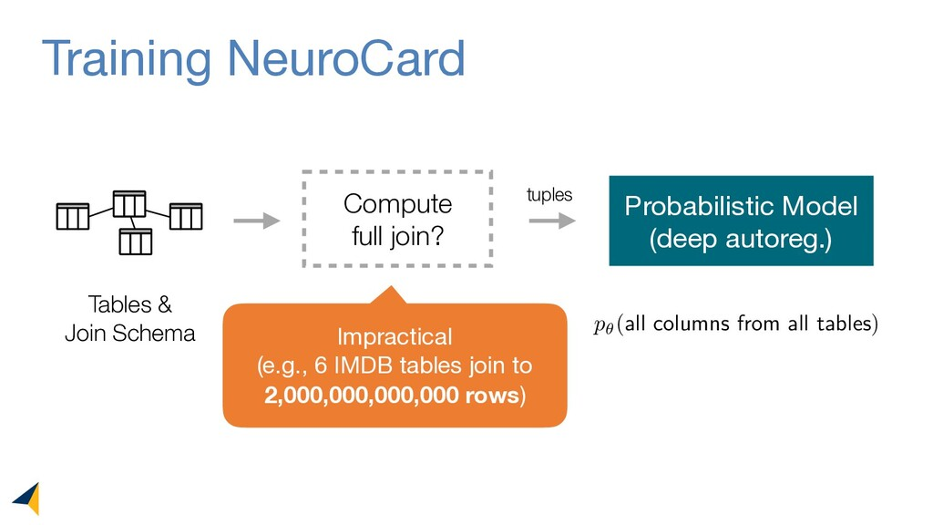 Training NeuroCard Tables & Join Schema Compute...