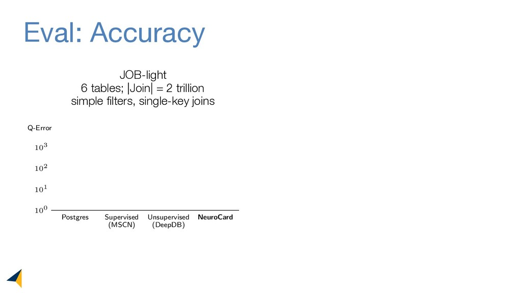 Eval: Accuracy JOB-light 6 tables; |Join| = 2 t...