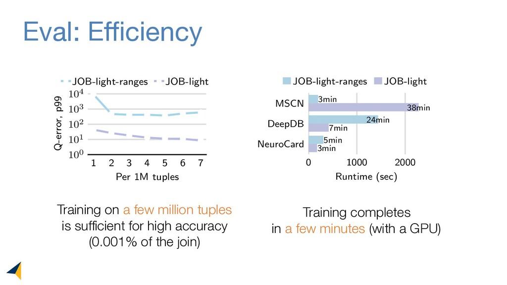 Eval: Efficiency 1 2 3 4 5 6 7 Per 1M tuples 10...