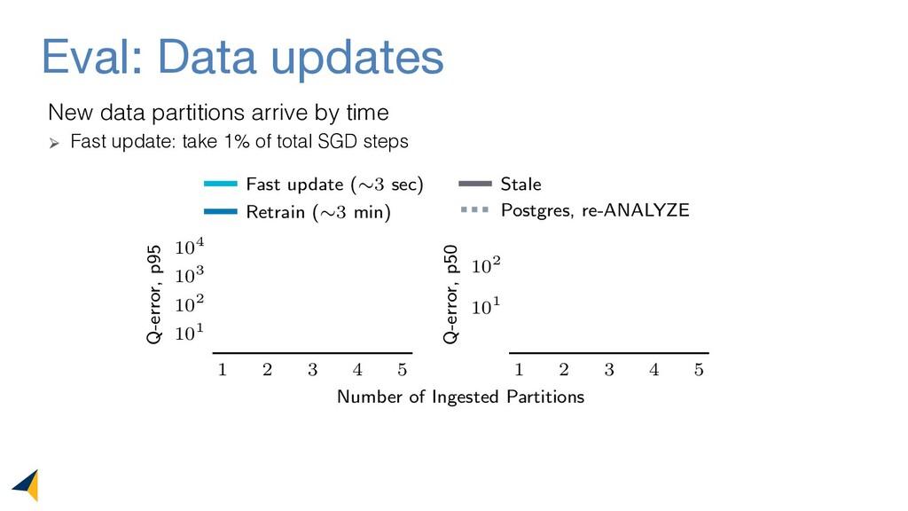 Eval: Data updates 1 2 3 4 5 101 102 103 104 Q-...