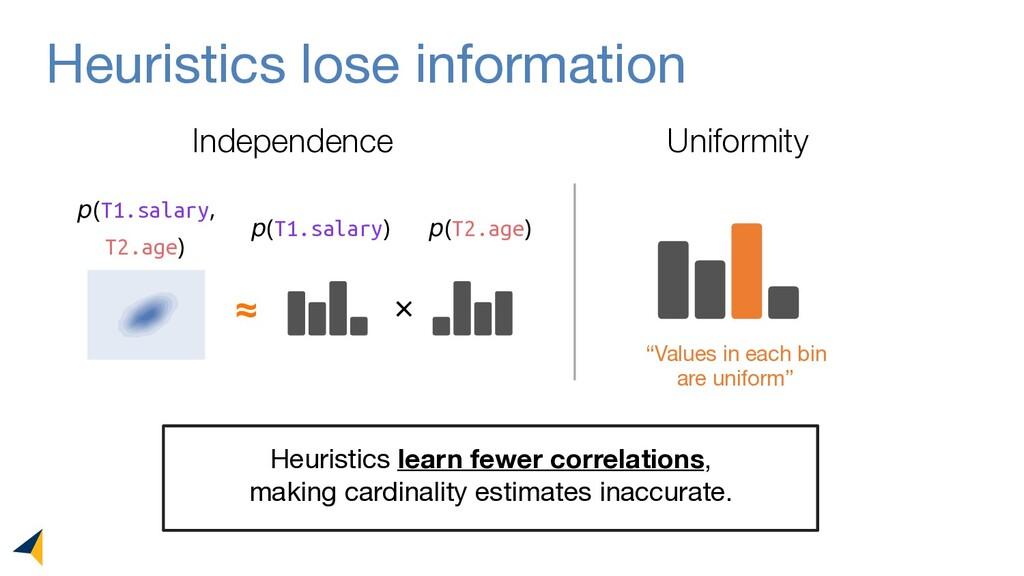 Heuristics lose information Independence Unifor...