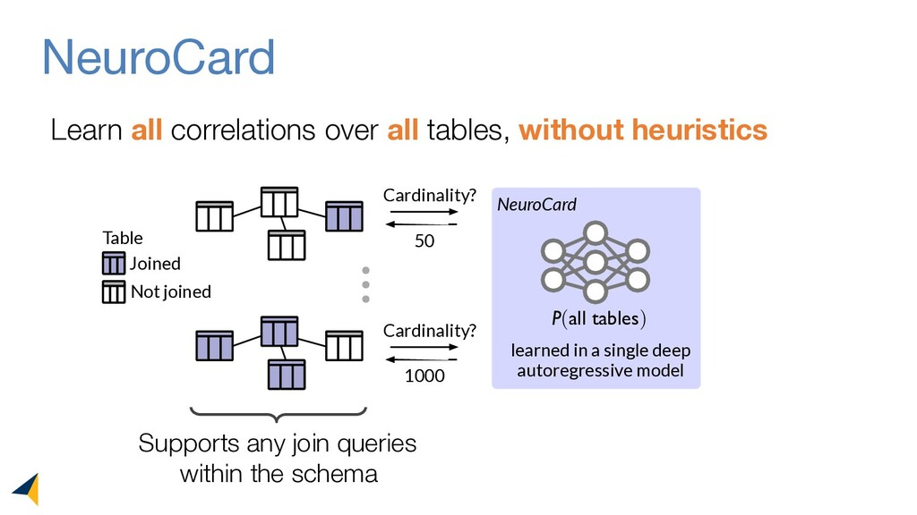 NeuroCard Learn all correlations over all table...