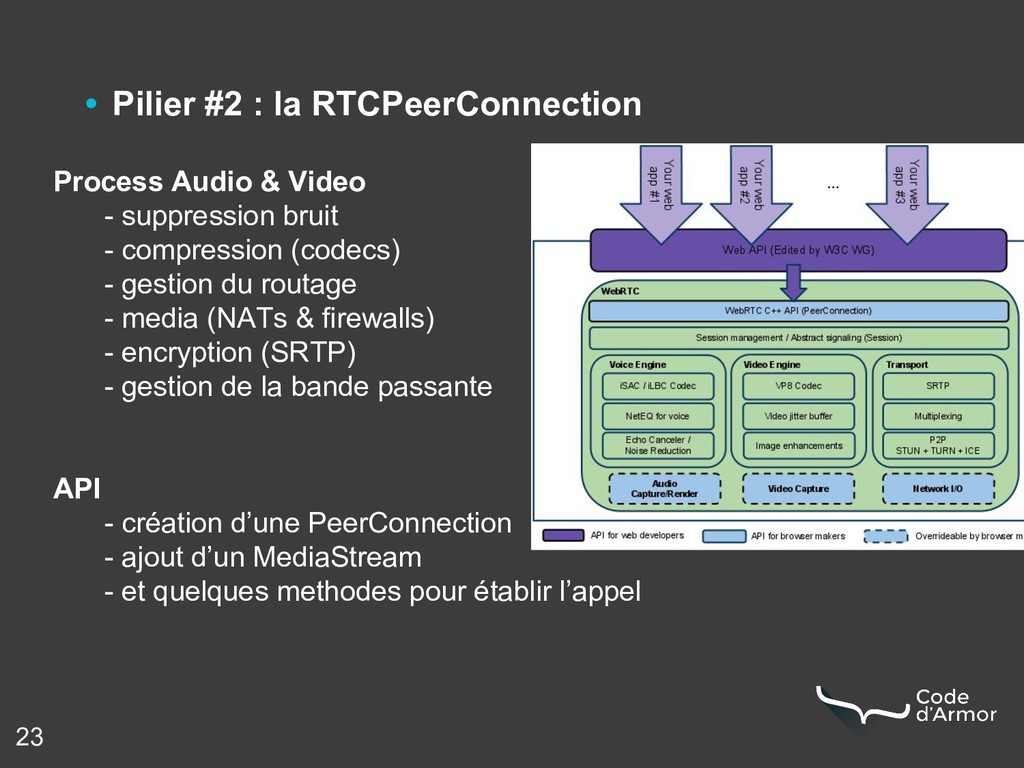 23 • Pilier #2 : la RTCPeerConnection Process A...