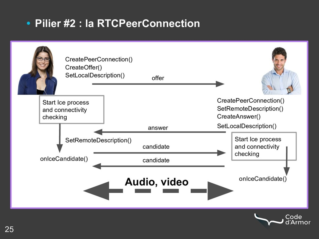 25 • Pilier #2 : la RTCPeerConnection T CreateP...