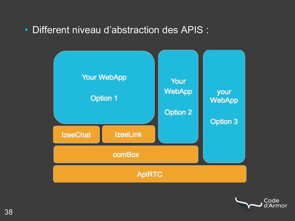 38 • Different niveau d'abstraction des APIS :