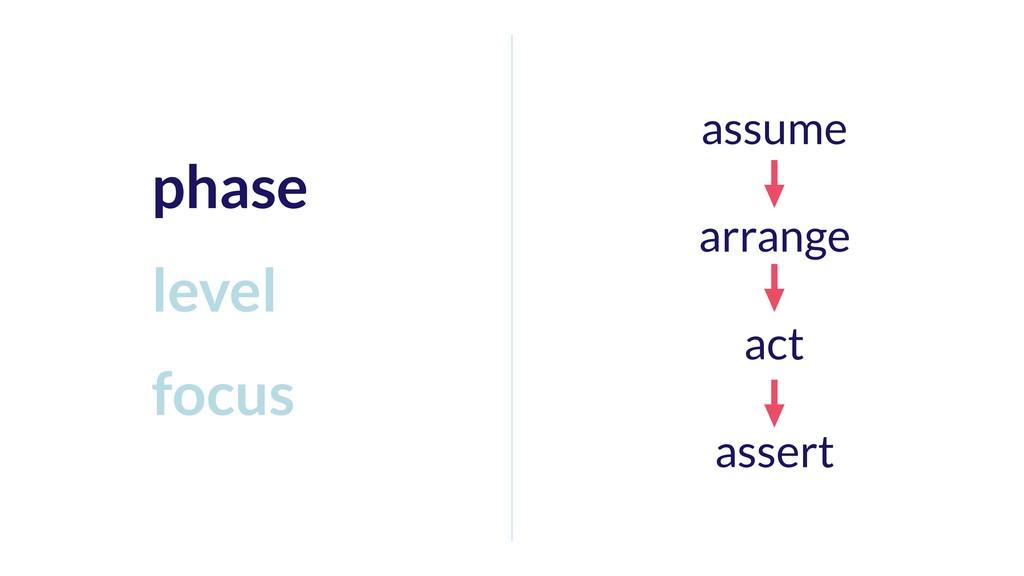 assume arrange act assert phase level focus