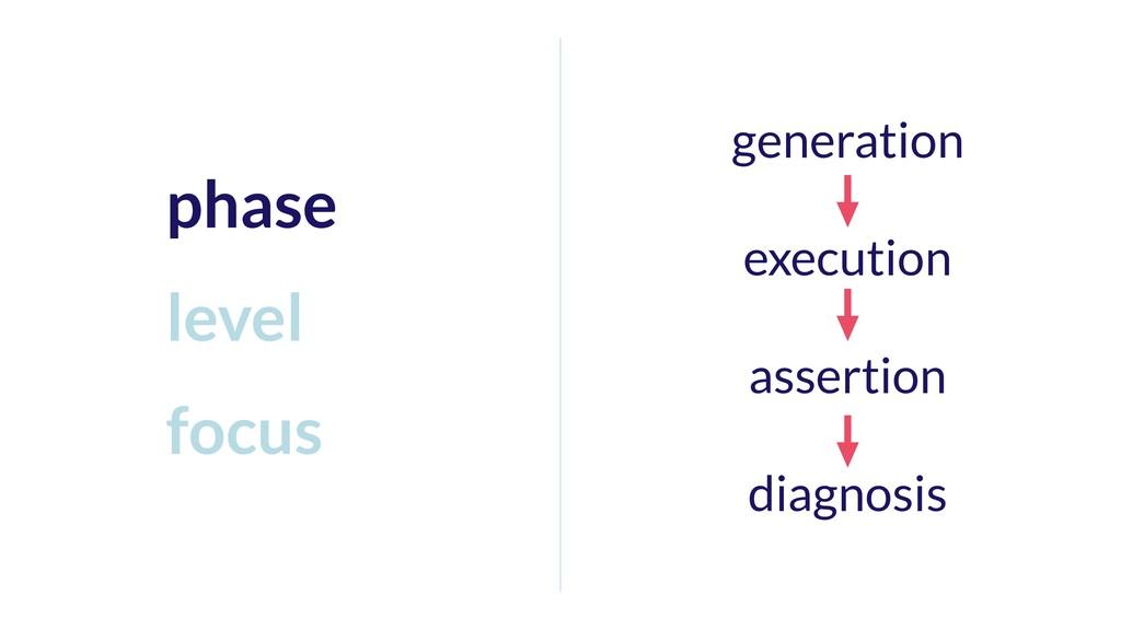 generation execution assertion diagnosis phase ...