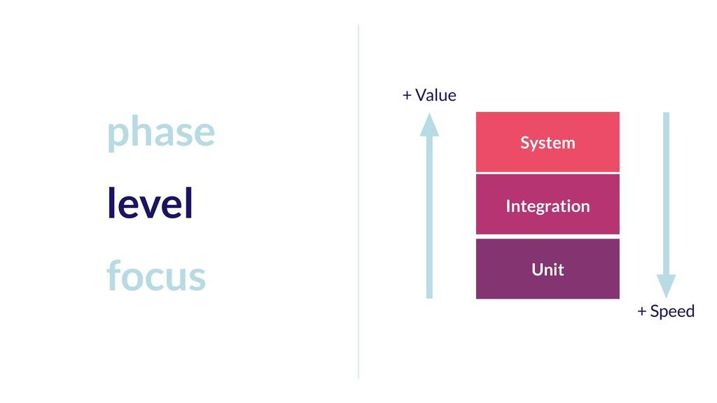System Integration Unit + Value + Speed phase l...