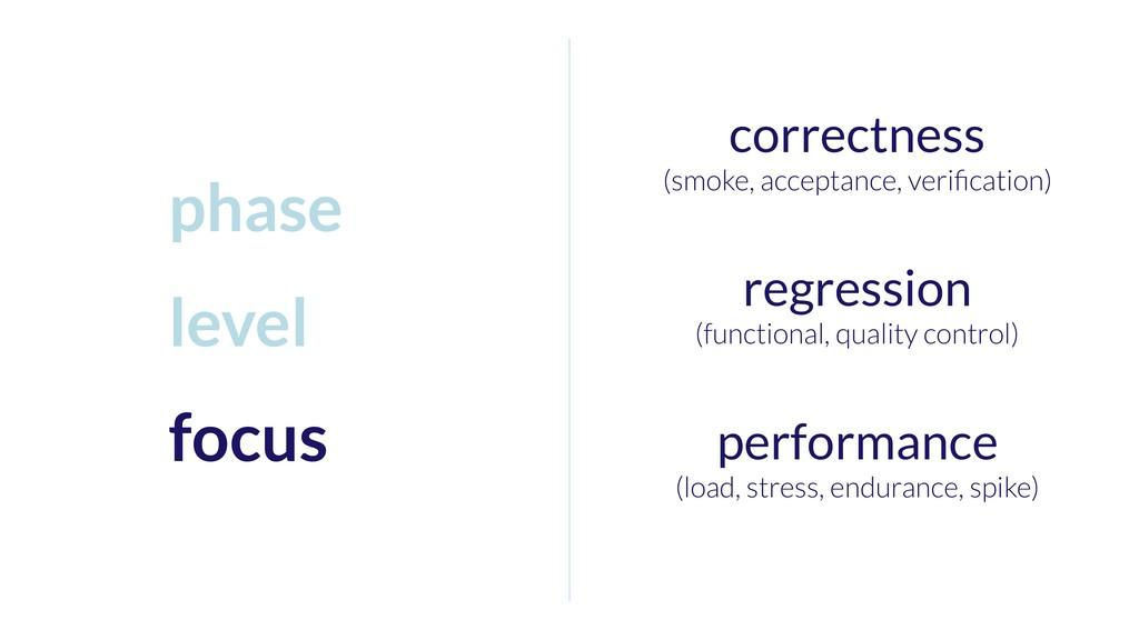 correctness (smoke, acceptance, verification) re...