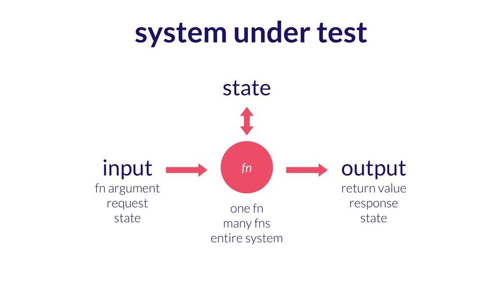 system under test fn input fn argument request ...