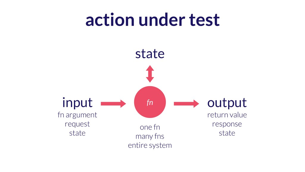 action under test fn input fn argument request ...
