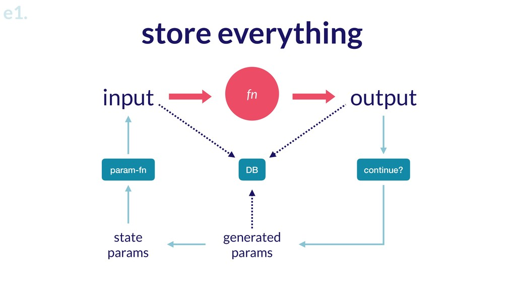fn input output param-fn generated params state...