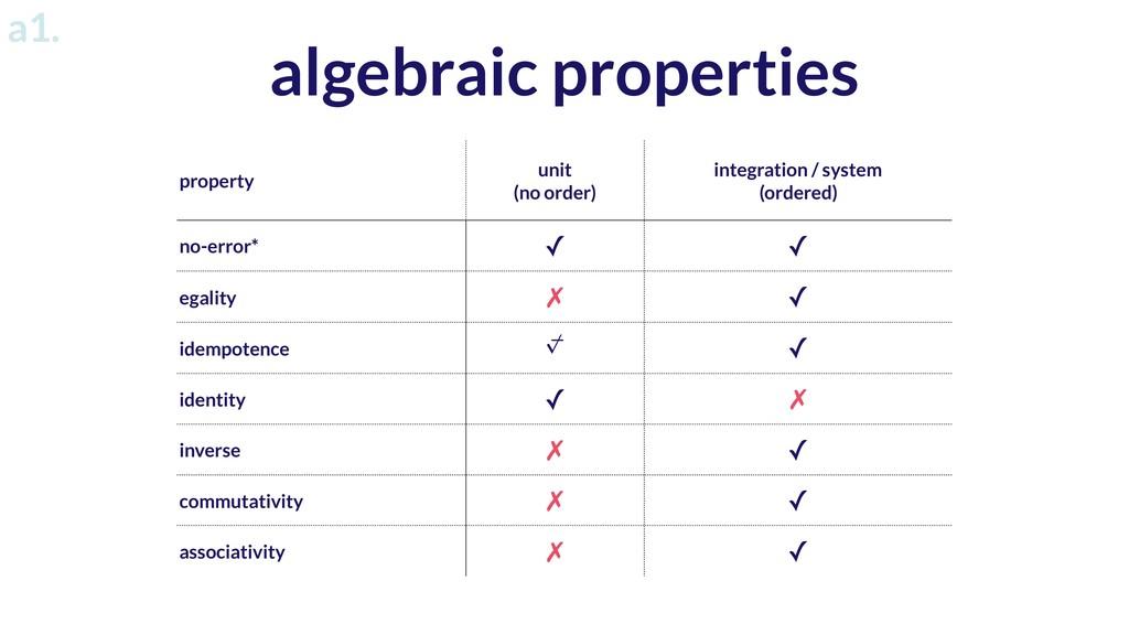 property unit (no order) integration / system (...