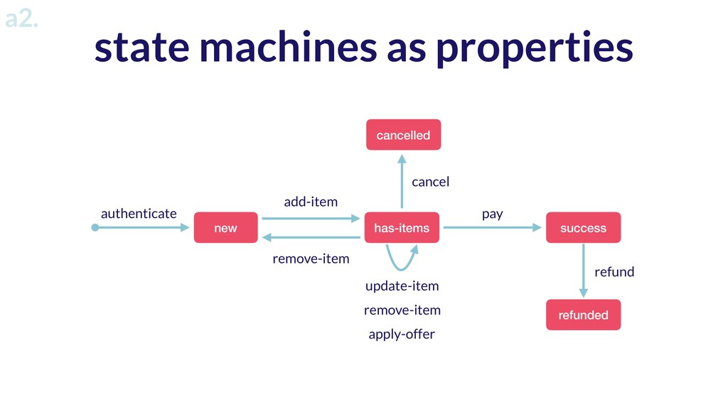 state machines as properties new has-items succ...