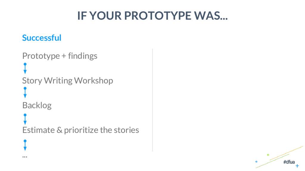 40 IF YOUR PROTOTYPE WAS... Prototype + finding...