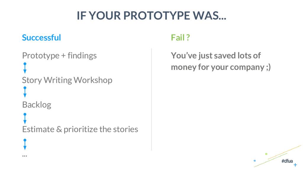 41 IF YOUR PROTOTYPE WAS... Prototype + finding...