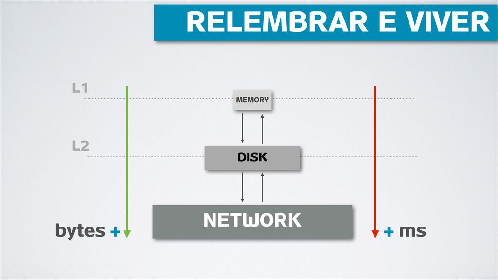 L2 L1 MEMORY DISK NETWORK + + bytes ms RELEMBRA...