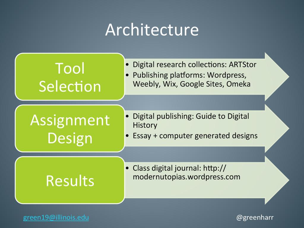 Architecture   • Digital research ...