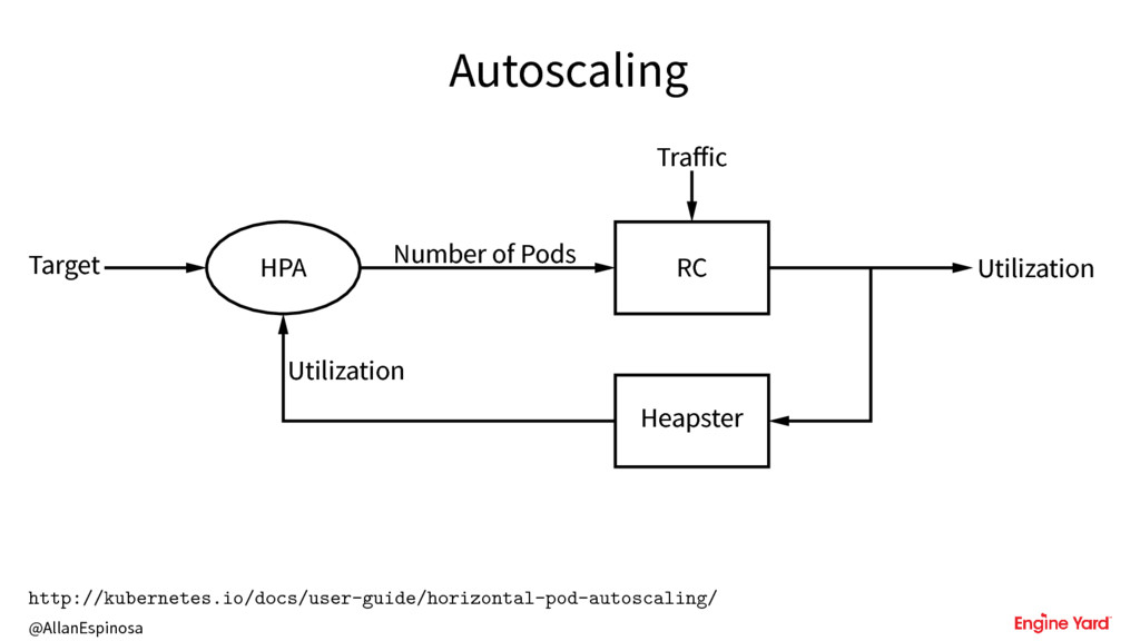@AllanEspinosa Autoscaling Target HPA Number of...