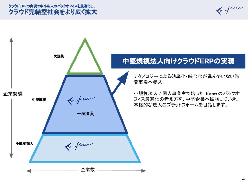 4 クラウドERPの実現で中小法人のバックオフィスを最適化し、 クラウド完結型社会をより広く拡...