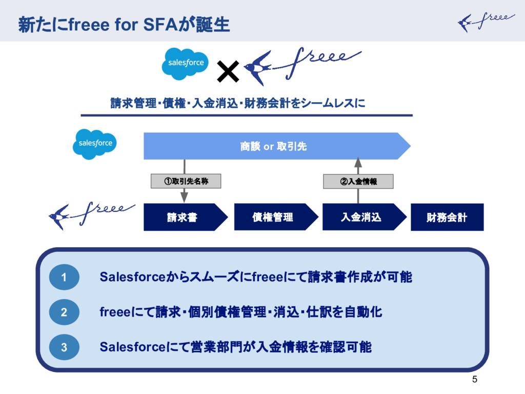 新たにfreee for SFAが誕生 5 1 Salesforceからスムーズにfreeeに...